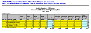 LOCAL: Home Schooled Students & Religious Exemptions Reports from VA-DOE for 2013-14