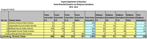 LOCAL: Home Schooled Students & Religious Exemptions Reports from VA-DOE for 2015-16